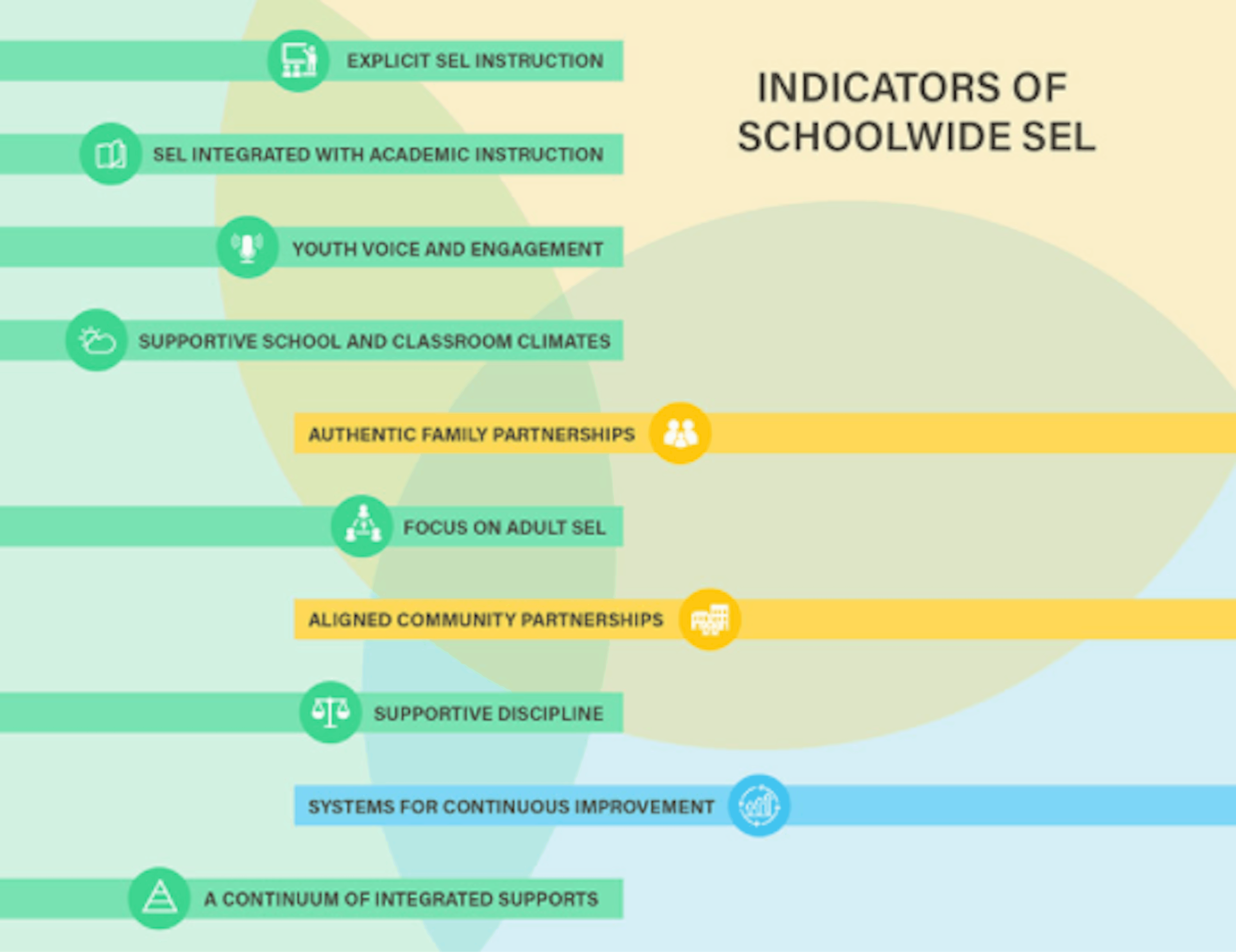 An infographic displaying the different indicators of schoolwide SEL.