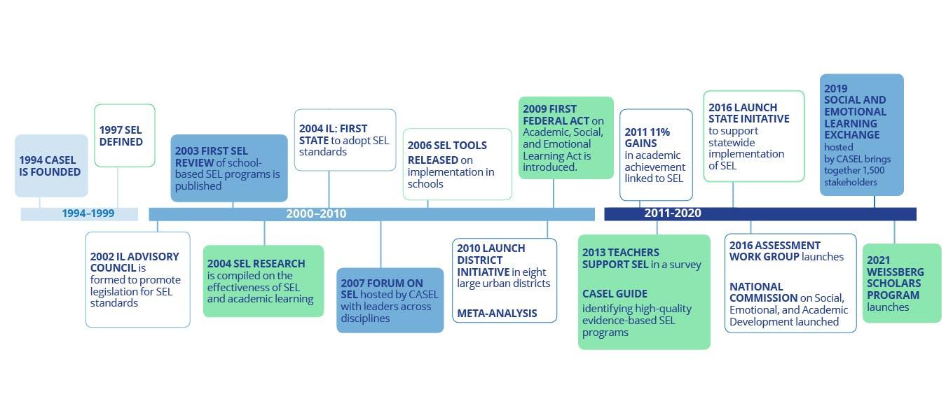 CASEL timeline 1994 to 2021